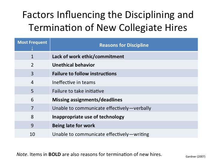 R. Eric Landreth's slide on factors influencing lack of success or job loss for new college grads