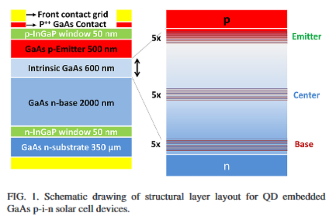 Effect of electric field on carrier escape mechanisms in quantum dot intermediate band solar cells