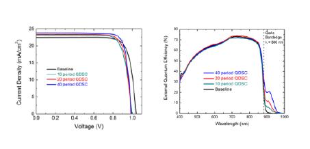Strain Balanced Quantum Dots for High Concentration Solar Photovoltaics