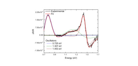 Development of III-Sb Quantum Dot Systems for High Efficiency Intermediate Band Solar Cells