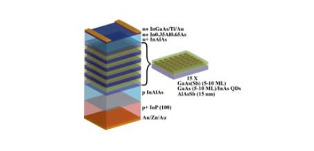 Development of III-Sb Quantum Dot Systems for High Efficiency Intermediate Band Solar Cells