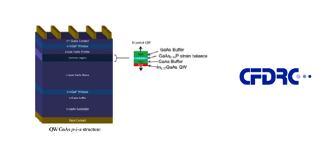 Radiation Hard Quantum Well Multijunction Solar Cells