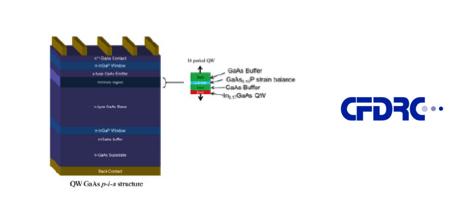 Radiation Hard Quantum Well Multijunction Solar Cells