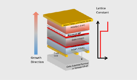 Highly Mismatched GaSb-GaAs thin film Multijunction Solar Cells