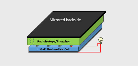Radioisotope Solid State Power Supplies
