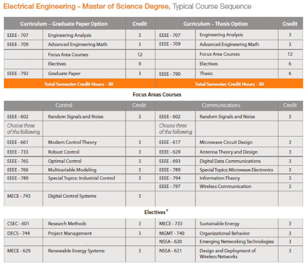 engineering coursework Ie courses current ie undergraduate (200, 300, and 400 level) and graduate (500 and 600 level) courses are listed below most undergraduate courses are offered every.