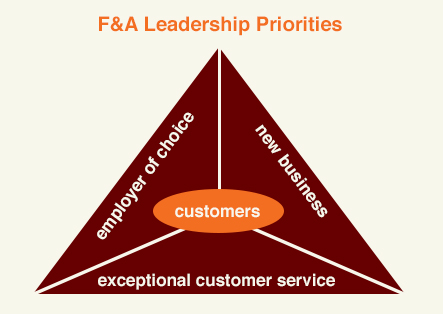 F&A Leadership Priorities