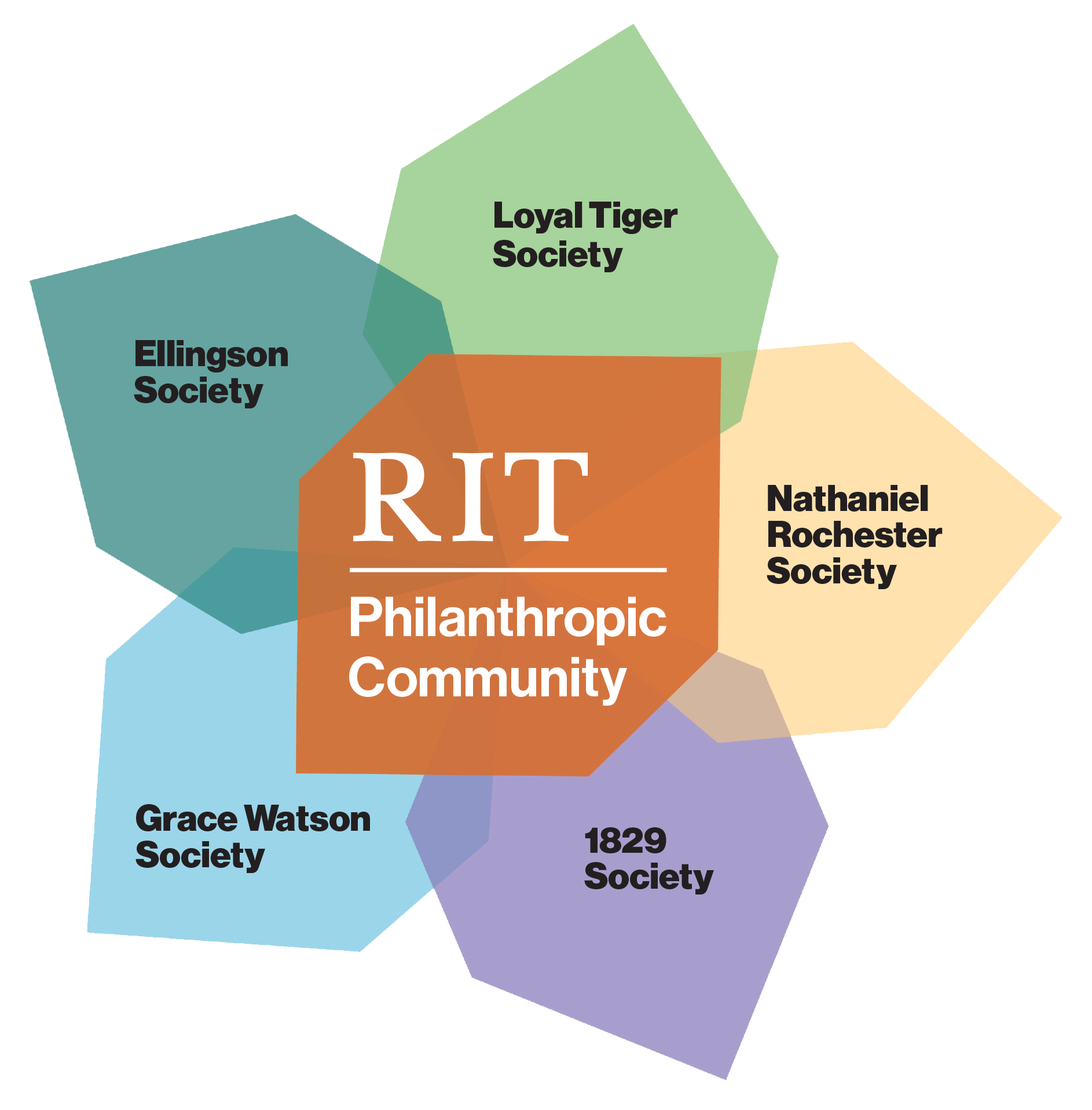 RIT Philanthropic community: Loyal Tiger Society, Nathaniel Rochester Society, 1829 Society, Grace Watson Society, Ellingson Society