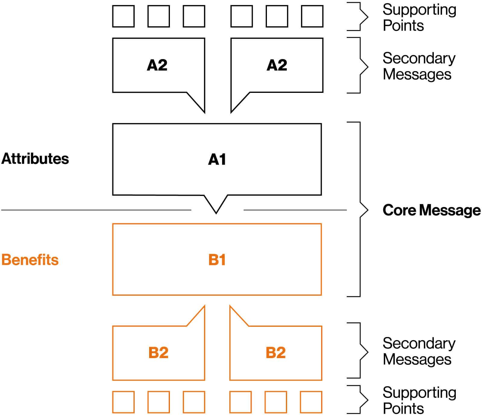 RIT Message Map sample