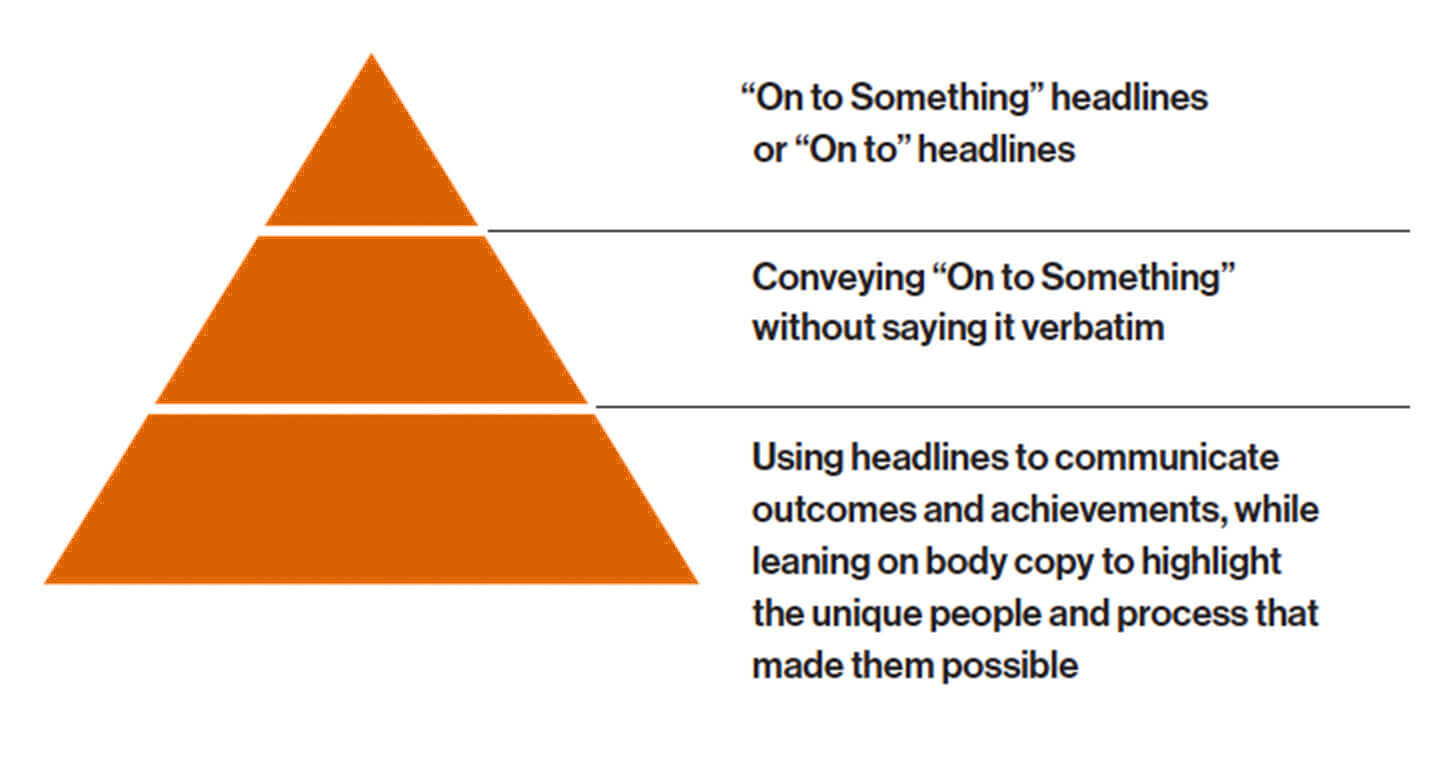 Headline heirarchy pyramid