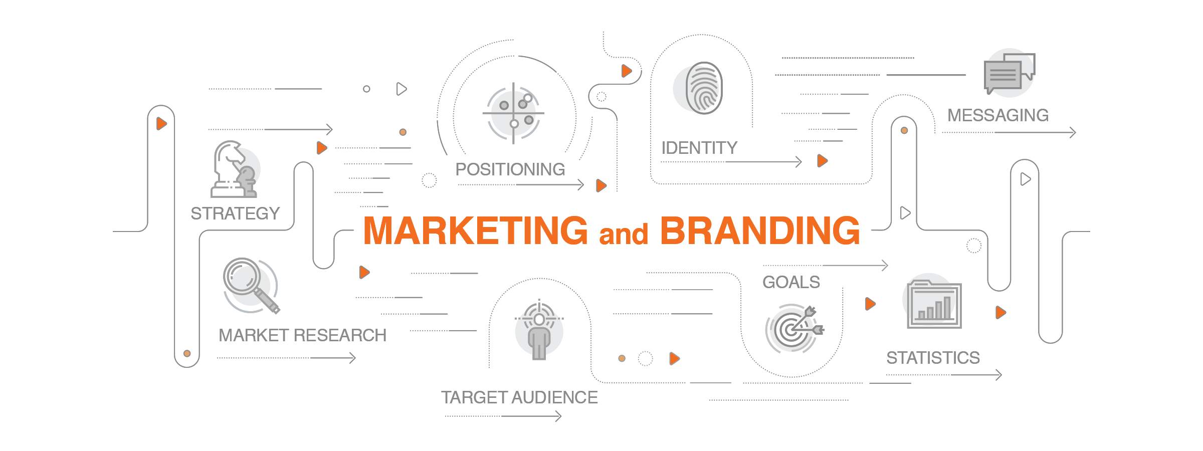 Marketing and Branding Infographic