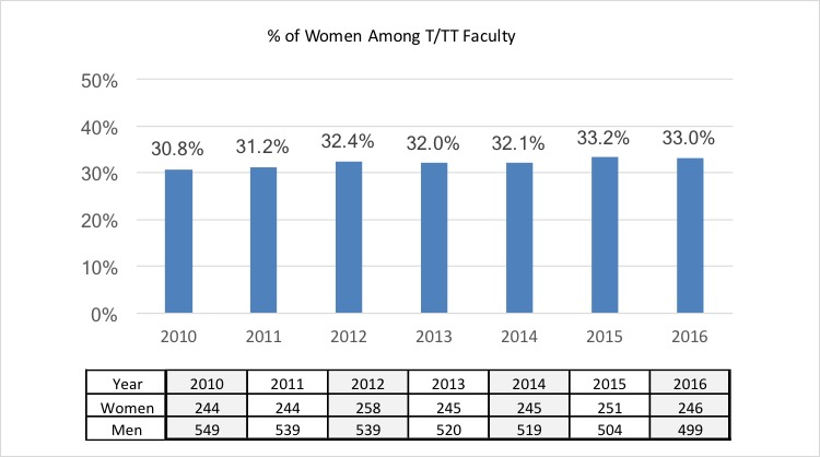Percentage of Women Among Faculty Graph