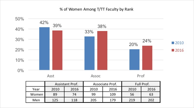 Percentage of Women Among Faculty - Rank