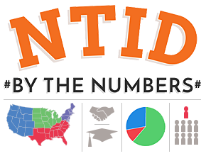Graphic with words NTID #By the Numbers#, and thumbnail size map and pie chart images
