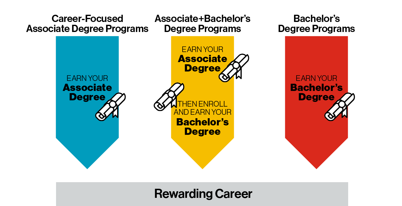 Graphic of degree programs and types of degrees earned.