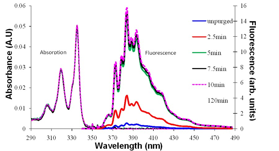 Oxygen Quenching of Fluorescence