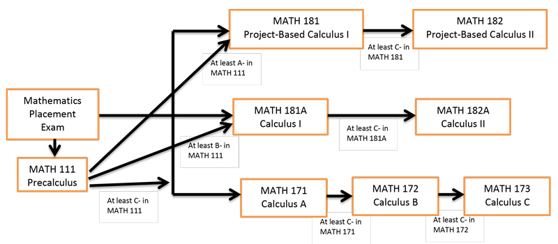 flowchart for calculus course