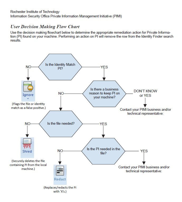 Private Information Decision Tree | RIT Information Security