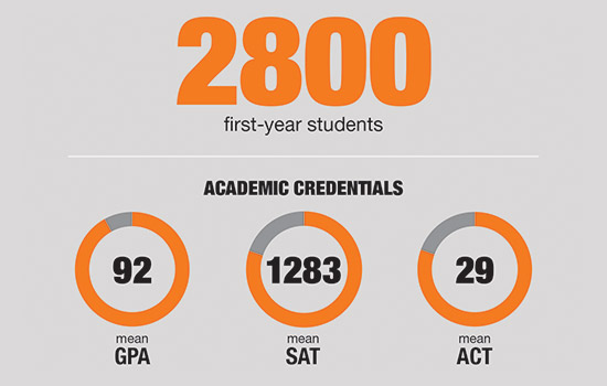 Infographic: 2,800 first-year students, 92 mean GPA, 1283 mean SAT, 29 mean ACT