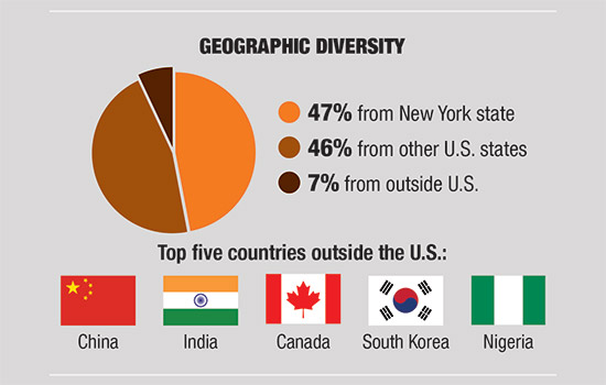 Infographic of geographic diversity: 47% from New York State, 46% from other U.S. states, 7% from outside U.S.