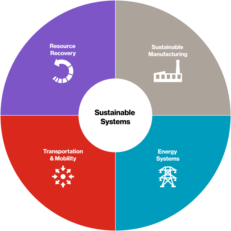 A circle with 4 different colored quadrants with Resource Recovery, Sustainable Manufacturing, Energy Systems, and Transportation and Mobility written in them. All making up Sustainable Systems.